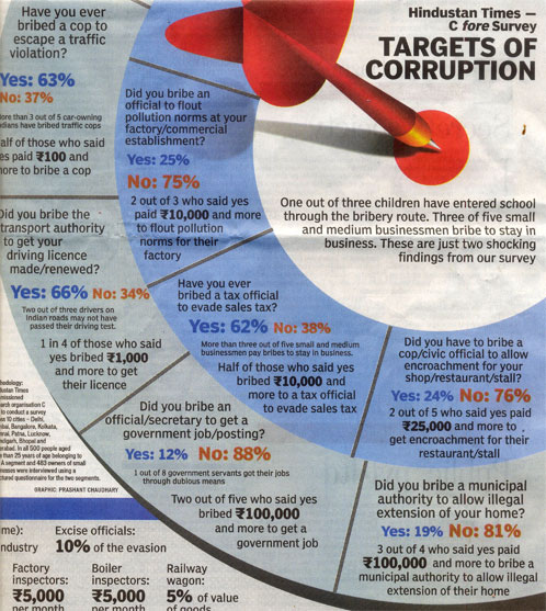 Hindustan Times - C fore Survey