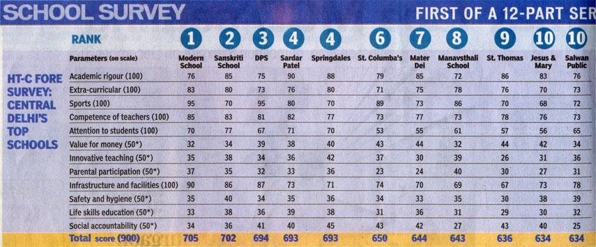India Top 10 Schools